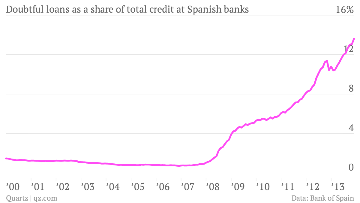 Doubtful-loans-as-a-share-of-total-credit-at-Spanish-banks-NPL_chartbuilder
