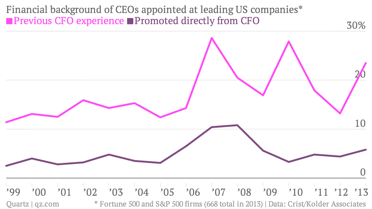 Financial-background-of-CEOs-appointed-at-leading-US-companies-12-13-Previous-CFO-experience-Promoted-directly-from-CFO_chartbuilder