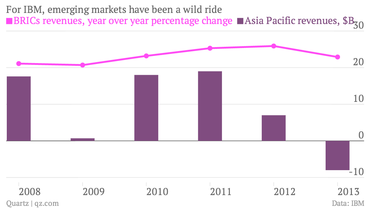 For-IBM-emerging-markets-have-been-a-wild-ride-BRICs-revenues-year-over-year-percentage-change-Asia-Pacific-revenues-B_chartbuilder