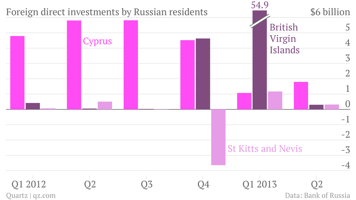Foreign-direct-investments-by-Russian-residents-Cyprus-British-Virgin-Islands-St-Kitts-and-Nevis_chartbuilder_001