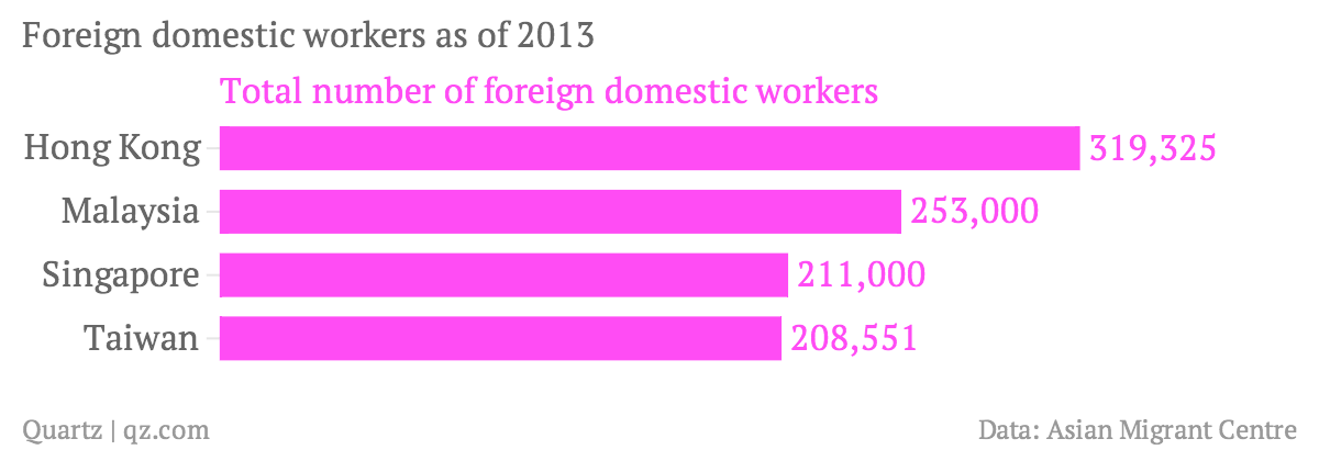 Foreign-domestic-workers-as-of-2013-Total-number-of-foreign-domestic-workers_chartbuilder