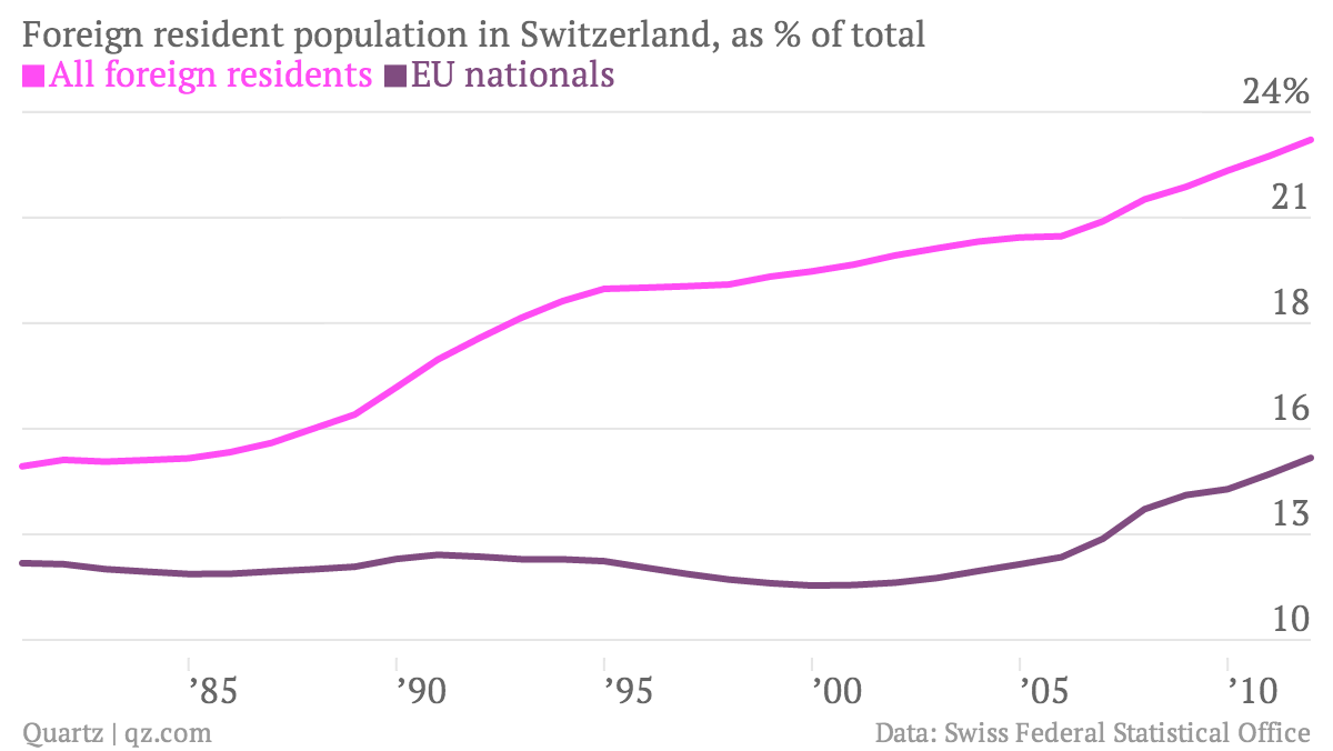 Foreign-resident-population-in-Switzerland-as-of-total-All-foreign-residents-EU-nationals_chartbuilder