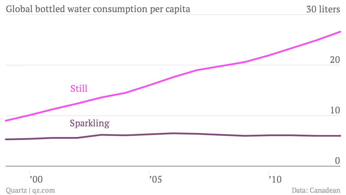 Global-bottled-water-consumption-per-capita-Still-Sparkling_chartbuilder
