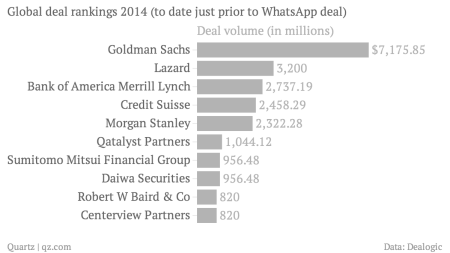 WhatsApp's eye-popping price just disrupted Wall Street's