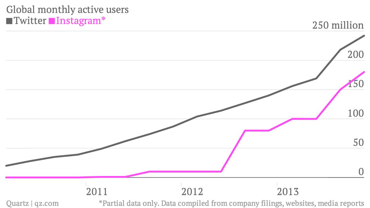 Global-monthly-active-users-Twitter-Instagram-_chartbuilder (1)