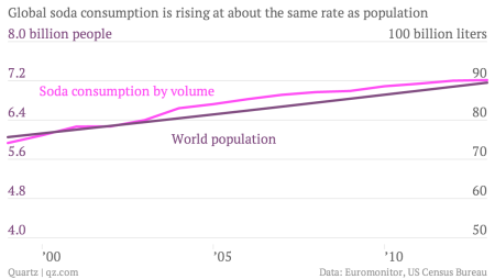 Global-soda-consumption-is-rising-at-about-the-same-rate-as-population-Soda-consumption-by-volume-World-population_chartbuilder
