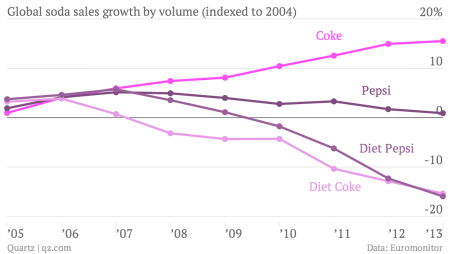 The whole world is drinking less Cola-Cola now — Quartz