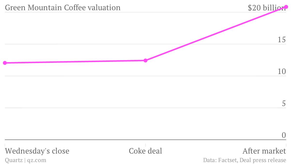 Green-Mountain-Coffee-valuation-Green-Mountain-Coffee-valuation_chartbuilder
