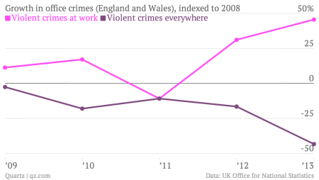 Growth-in-office-crimes-England-and-Wales-indexed-to-2008-Violent-crimes-at-work-Violent-crimes-everywhere_chartbuilder
