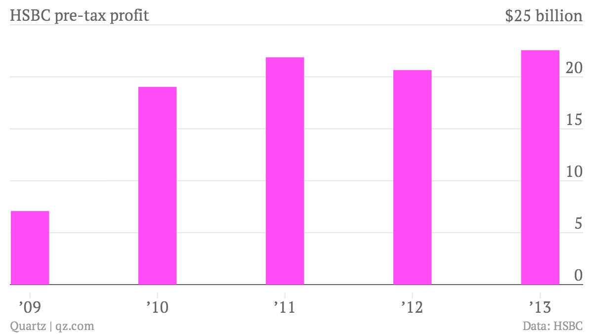 HSBC-pre-tax-profit-profit_chartbuilder
