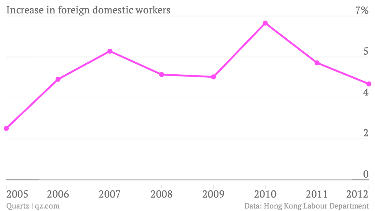 Increase-in-foreign-domestic-workers-Percent-change_chartbuilder