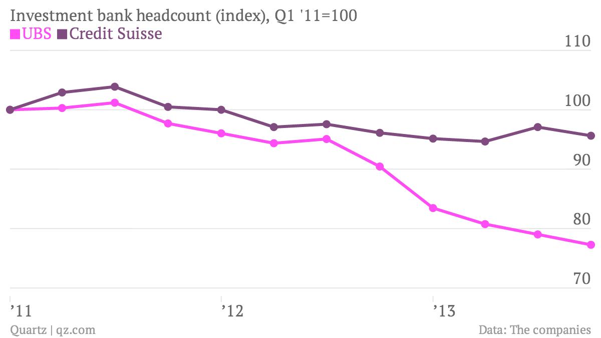 Investment-bank-headcount-index-Q1-11-100-UBS-Credit-Suisse_chartbuilder