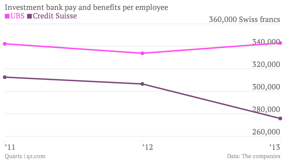 Investment-bank-pay-and-benefits-per-employee-UBS-Credit-Suisse_chartbuilder