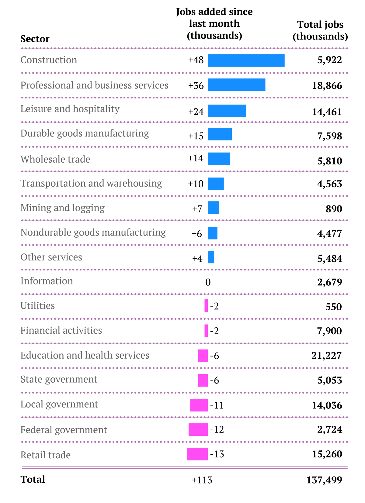 Jobs-by-sector-Jan14