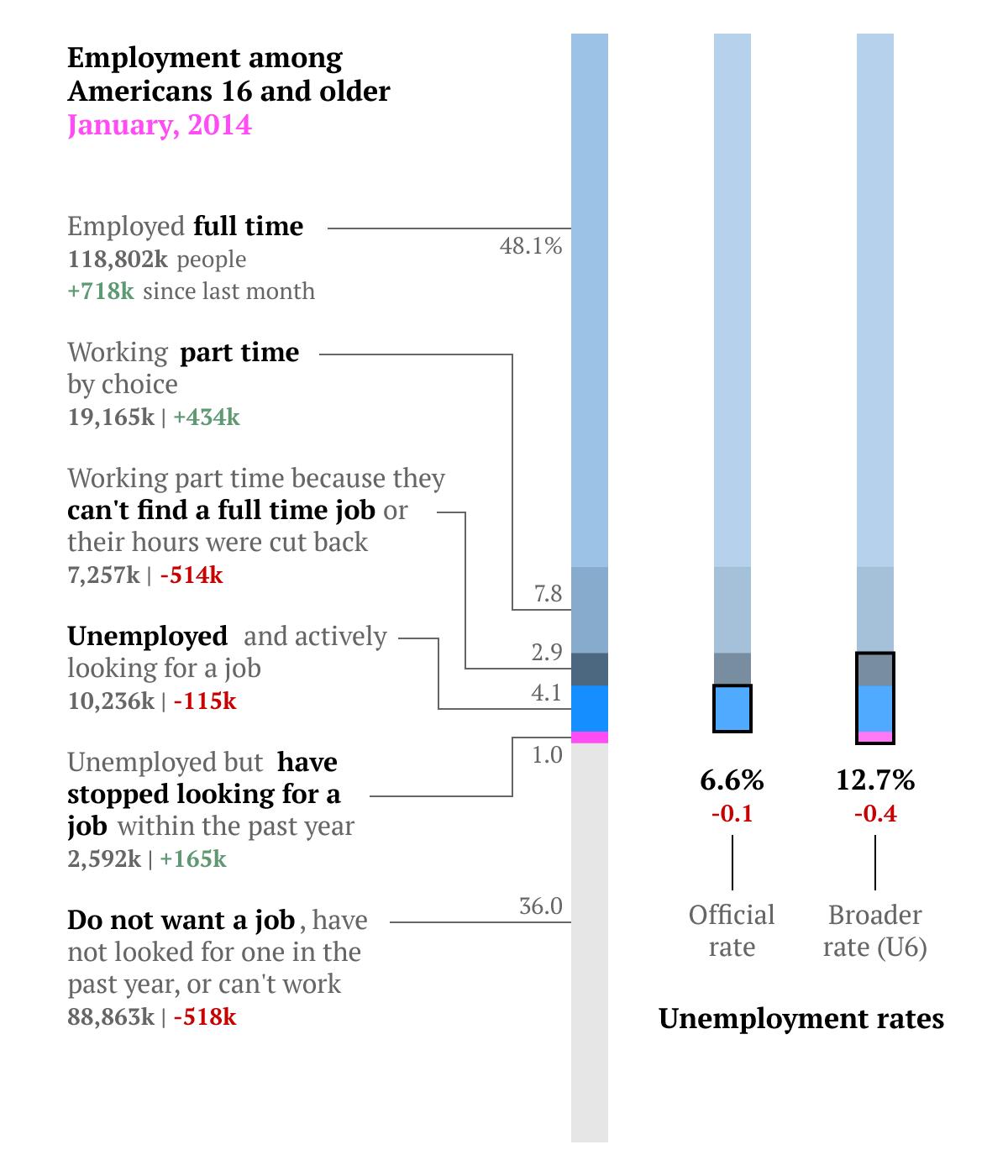 jobs-report-chart-(11)