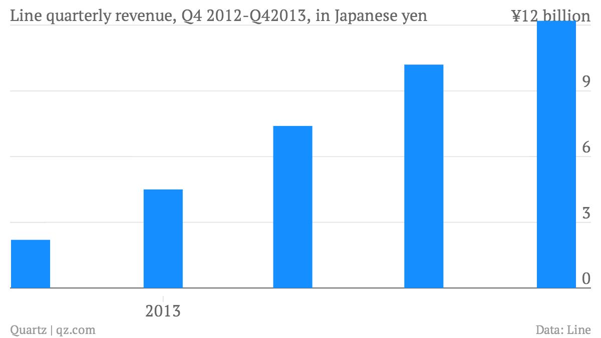Line-quarterly-revenue-Q4-2012-Q42013-in-Japanese-yen-Revenue_chartbuilder