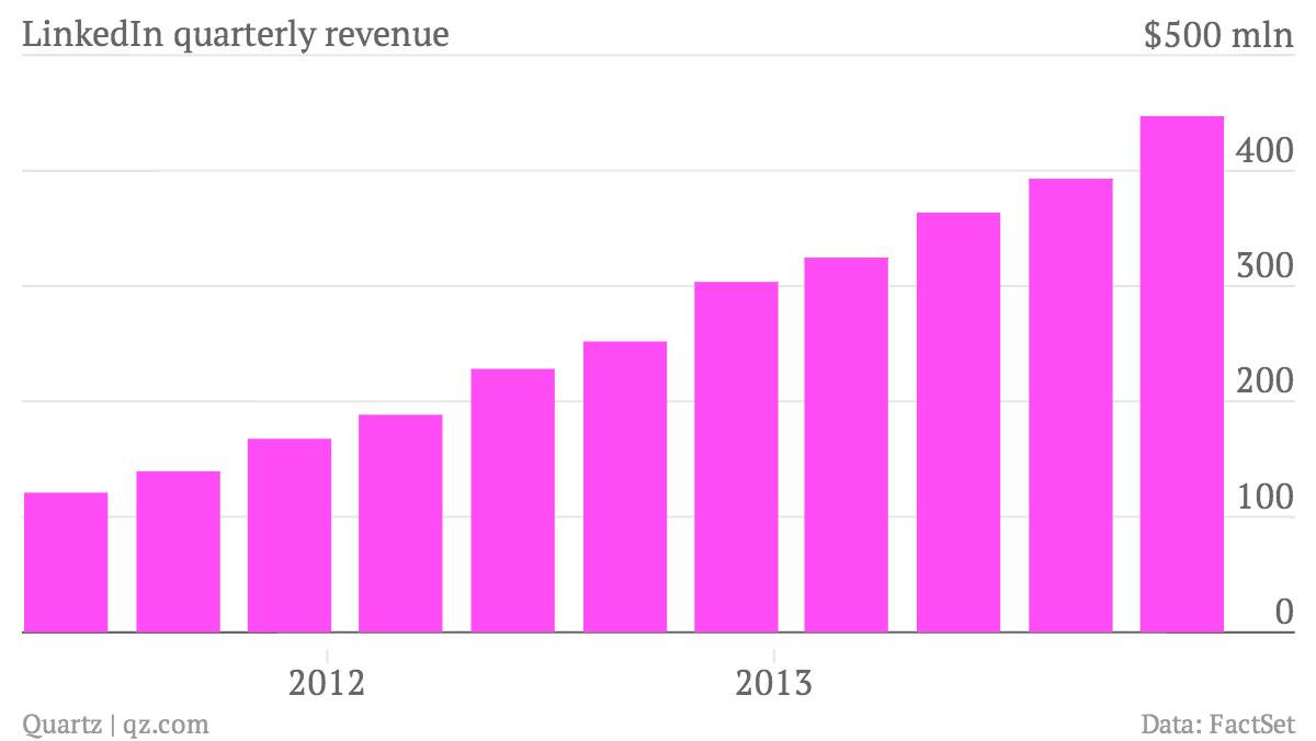 LinkedIn-quarterly-revenue-Revenue_chartbuilder (2)