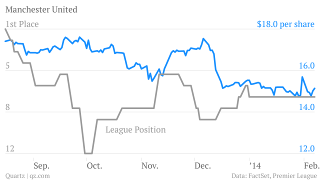 Man-Utd-Share-price-League-Position_chartbuilder (1)