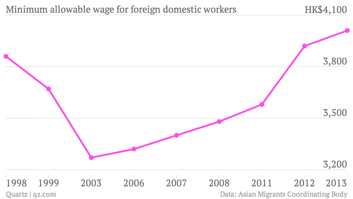 Minimum-allowable-wage-for-foreign-domestic-workers line graph