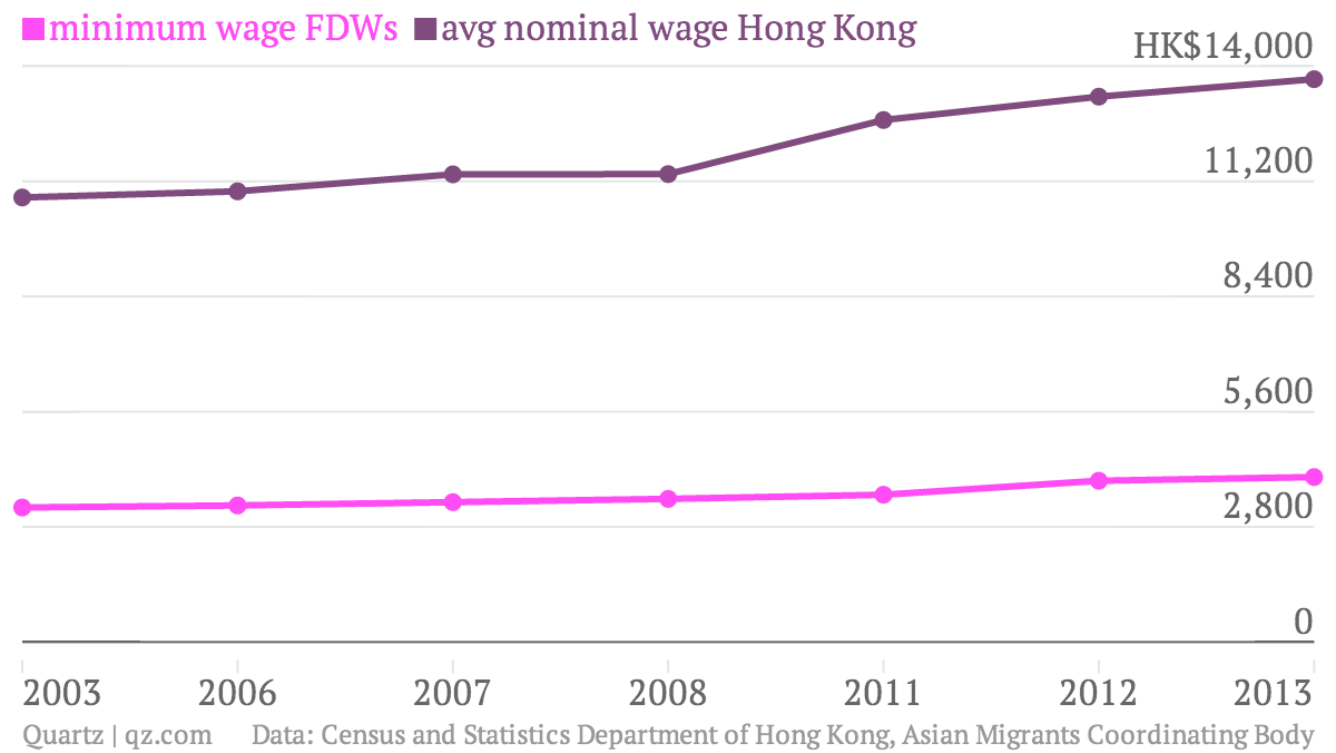 minimum-wage-FDWs-avg-nominal-wage-Hong-Kong_chartbuilder