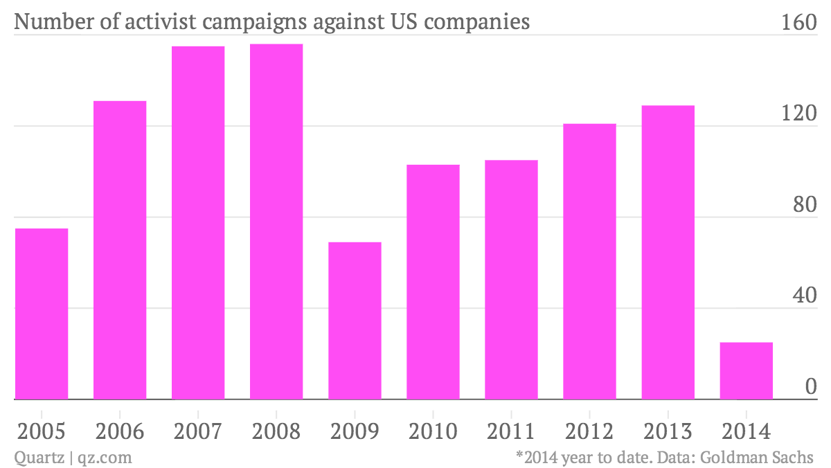 Number-of-activist-campaigns-against-US-companies-Campaigns_chartbuilder