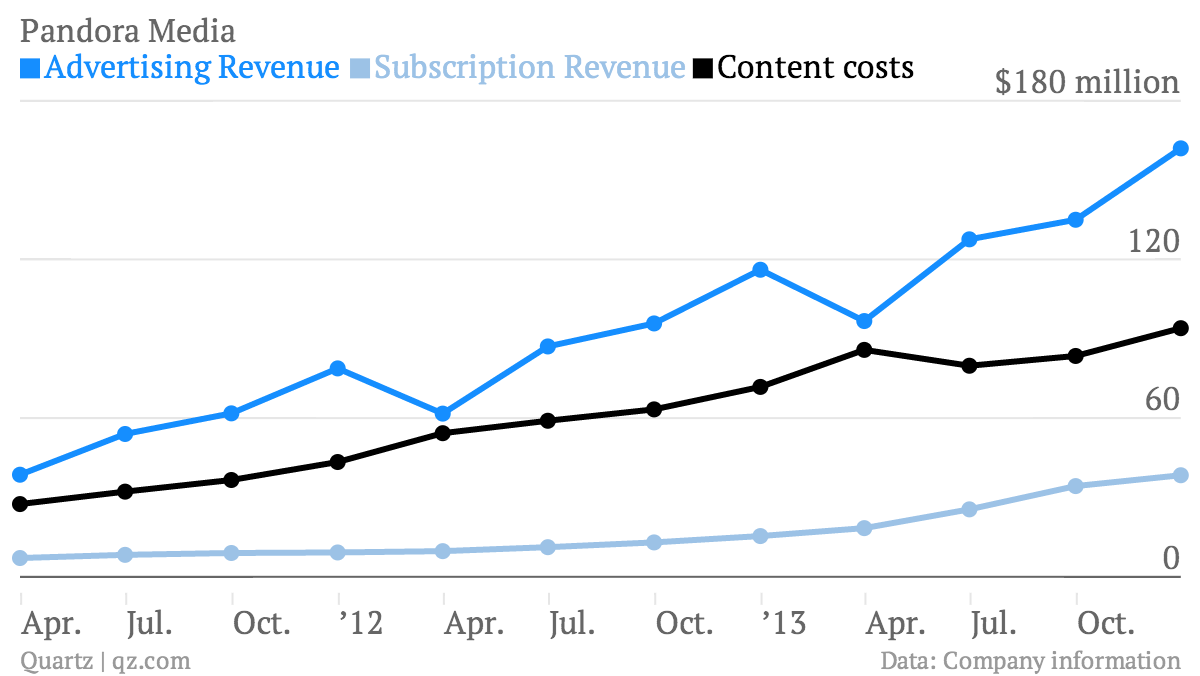 Pandora-Media-Advertising-Revenue-Subscription-Revenue-Content-costs_chartbuilder