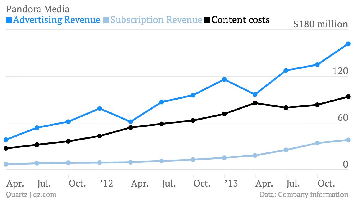 Pandora-Media-Advertising-Revenue-Subscription-Revenue-Content-costs_chartbuilder