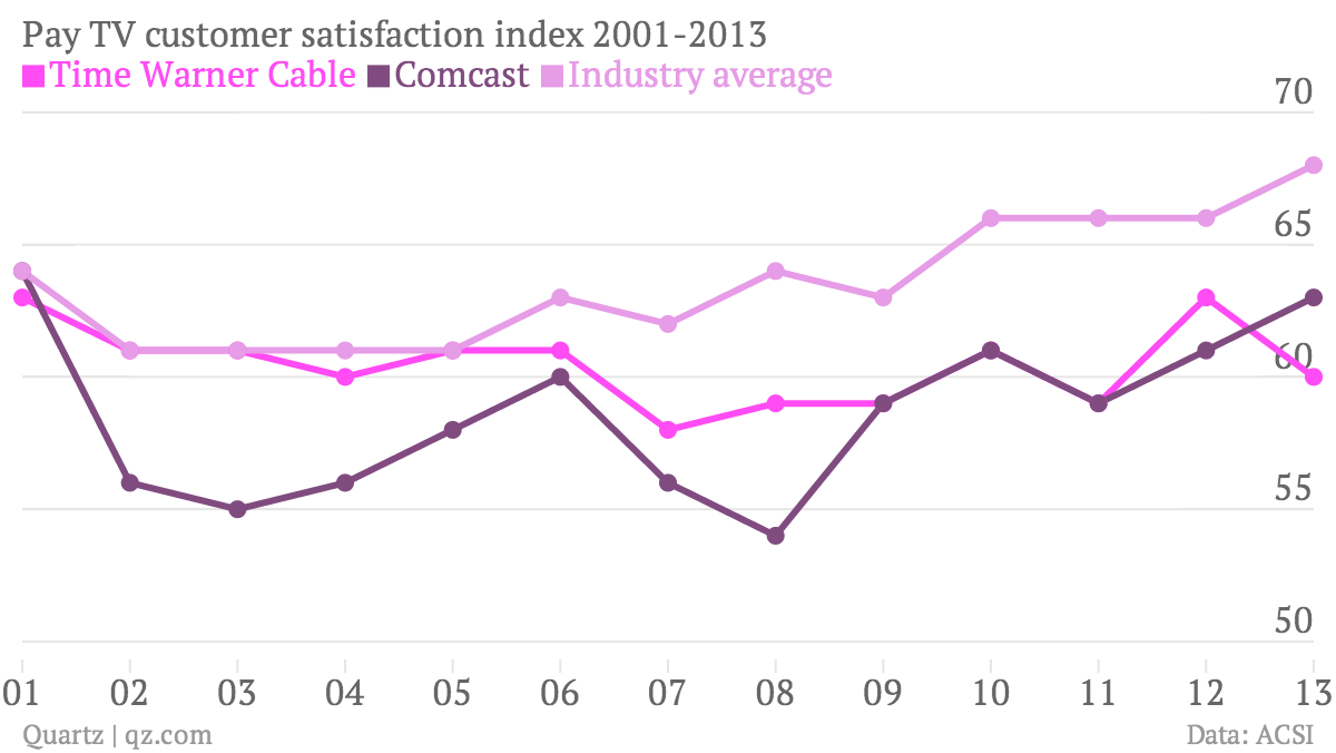 pay-tv-customer-satisfaction-index-2001-2013-time-warner-cable-comcast-industry-average_chartbuilder