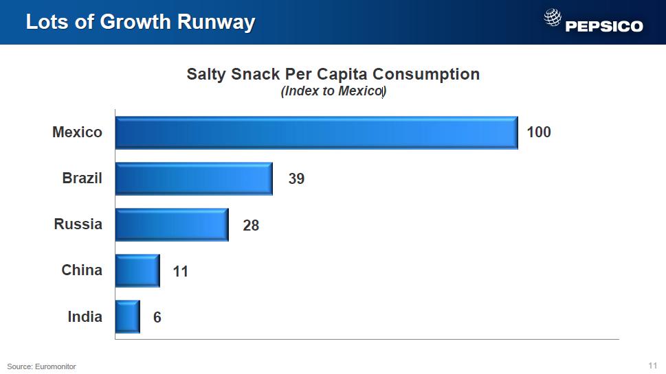 Pepsi salty snacks