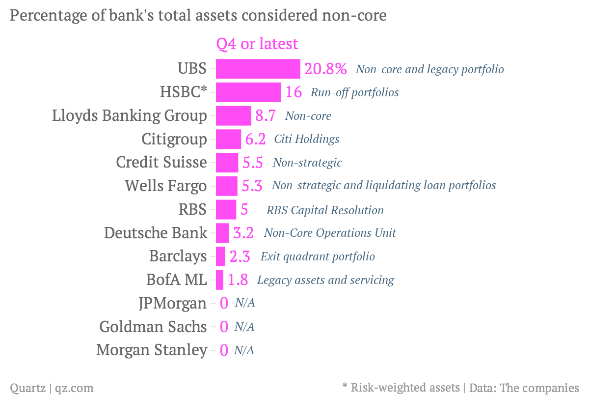 Percentage-of-bank-s-total-assets-considered-non-core-Q4-or-latest_chartbuilder