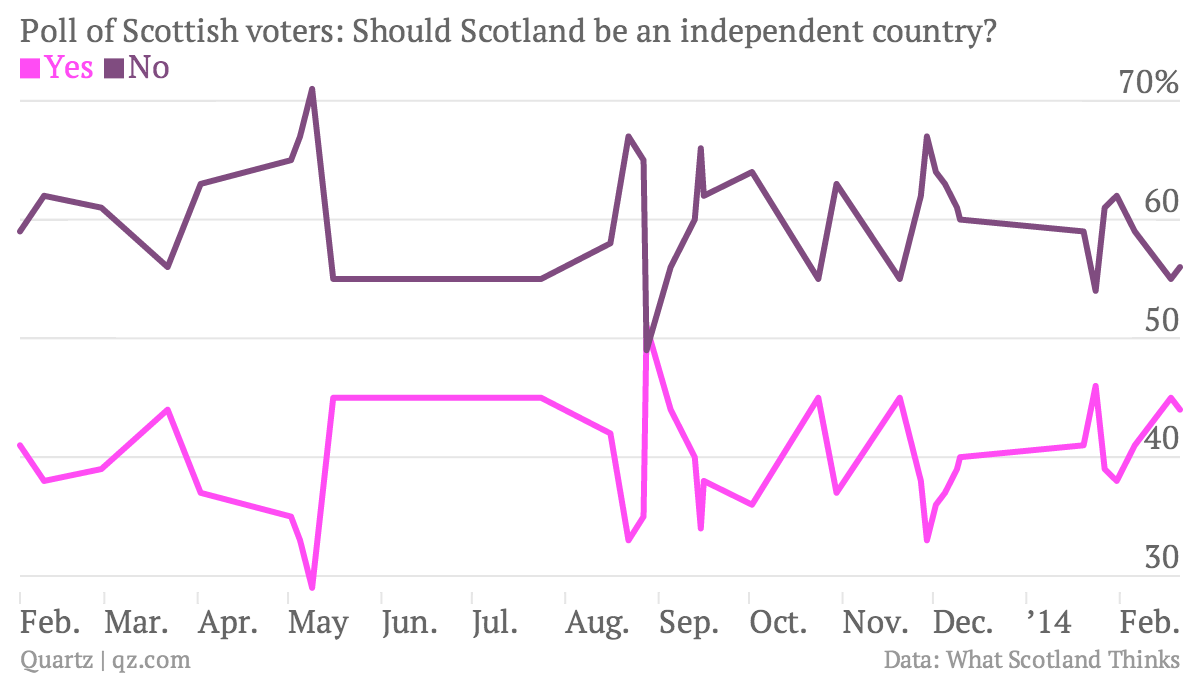Poll-of-Scottish-voters-Should-Scotland-be-an-independent-country-Yes-No_chartbuilder
