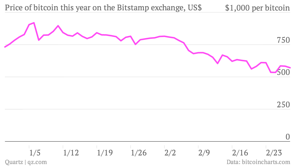 Price-of-bitcoin-this-year-on-the-Bitstamp-exchange-US-Bitcoin-price-USD_chartbuilder