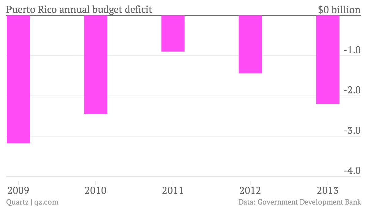 Puerto-Rico-annual-budget-deficit-Budget-deficit_chartbuilder
