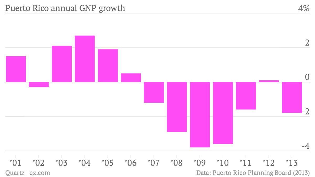 Puerto-Rico-annual-GNP-growth-Annual-GNP-growth_chartbuilder