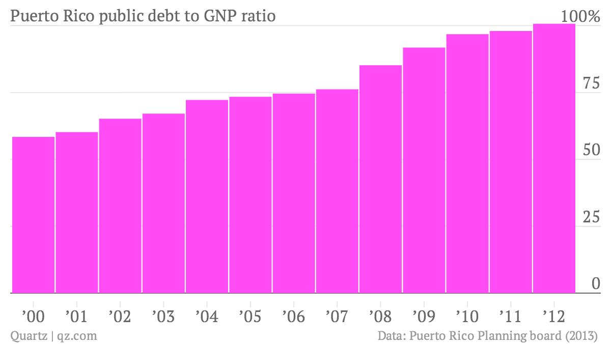 Puerto-Rico-public-debt-to-GNP-ratio-Public-Debt-as-of-GNP_chartbuilder