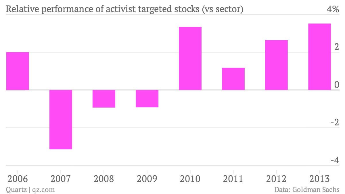 Relative-performance-of-activist-targeted-stocks-vs-sector-Returns_chartbuilder
