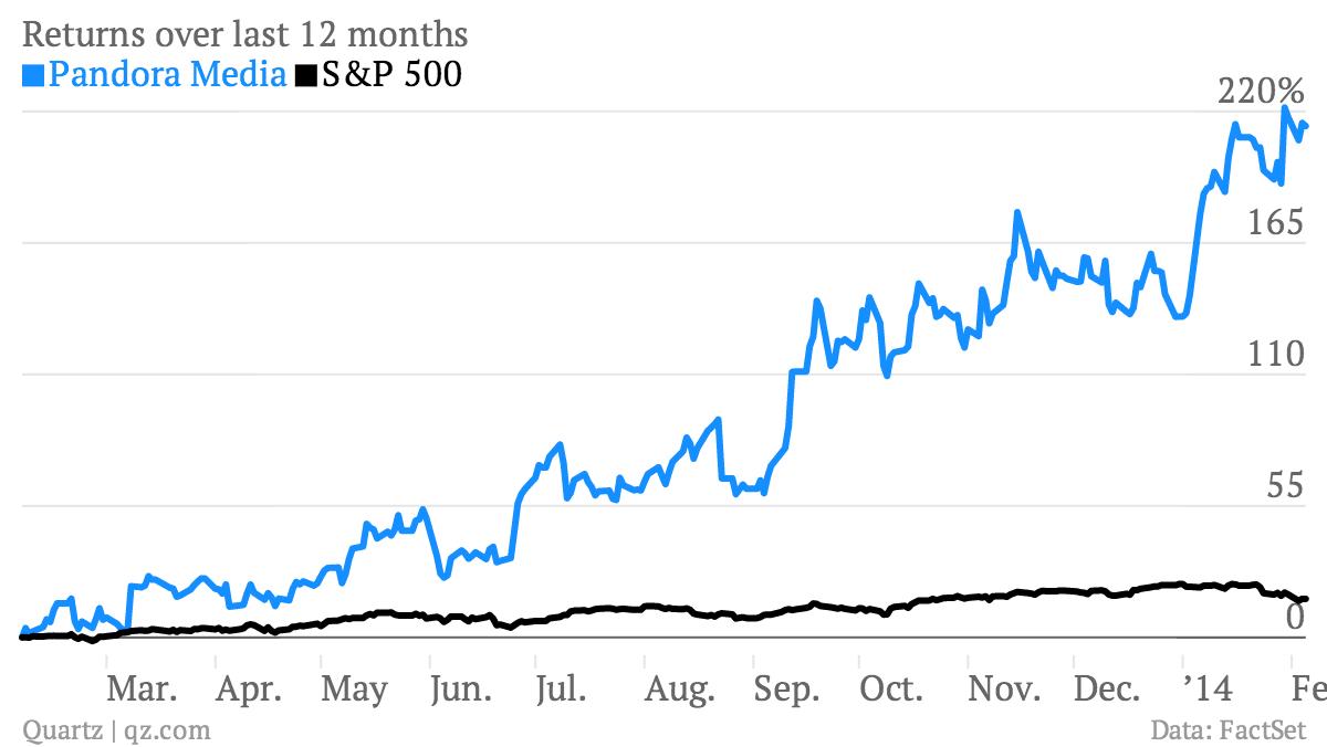 Returns-over-last-12-months-Pandora-Media-S-P-500_chartbuilder