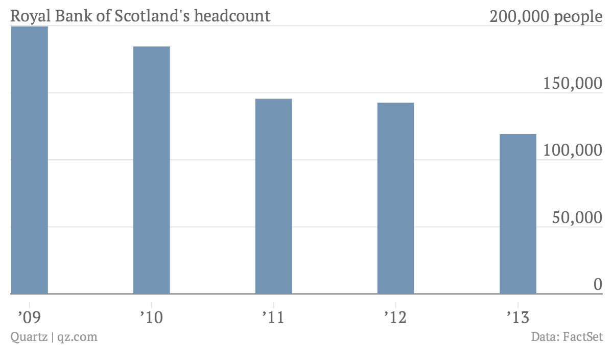 Royal-Bank-of-Scotland-s-headcount-RBS-Headcount_chartbuilder