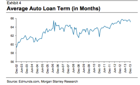 Does the US auto-lending boom have further to go? — Quartz