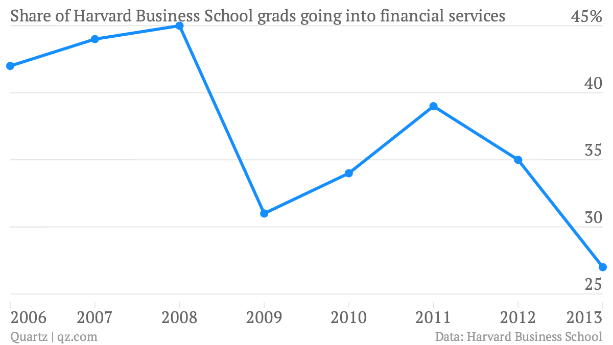 Share-of-Harvard-Business-School-grads-going-into-financial-services-of-HBS-grads-that-go-into-Financial-Services_chartbuilder (1)
