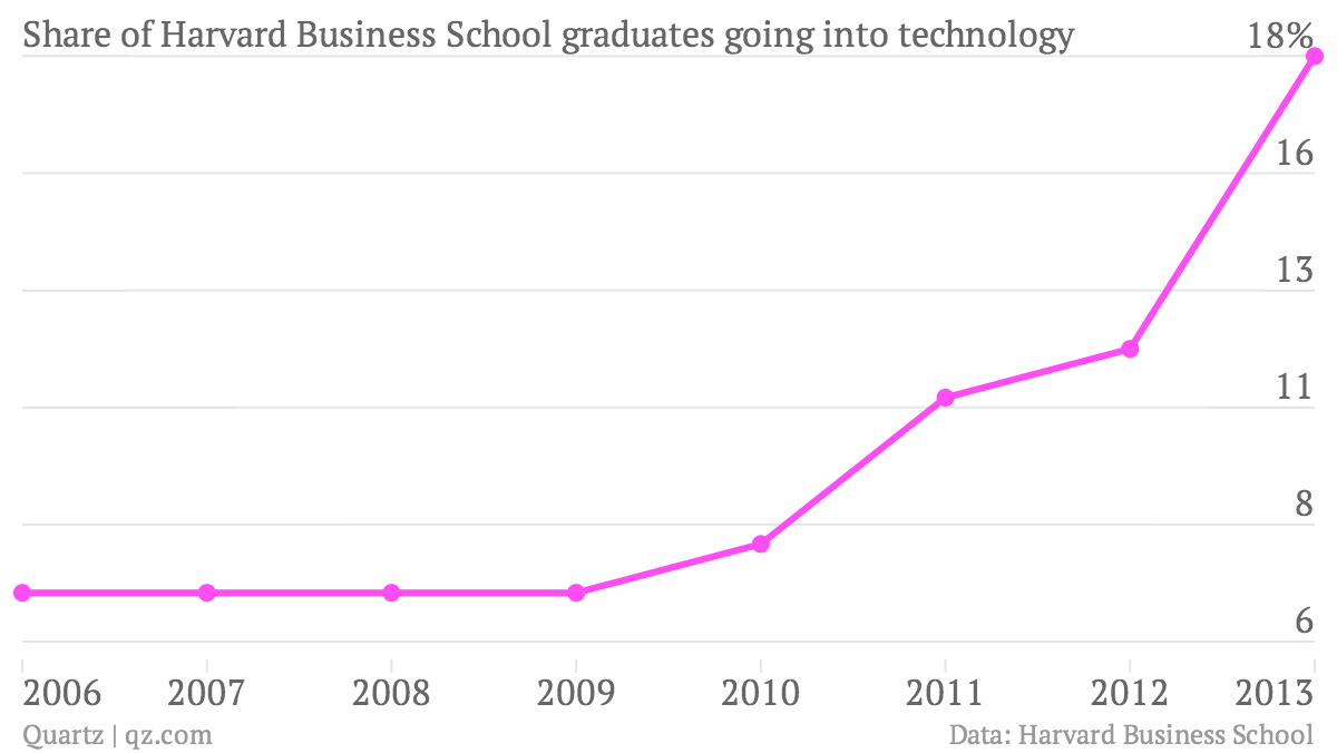 Share-of-Harvard-Business-School-graduates-going-into-technology-of-HBS-grads-in-Technology_chartbuilder