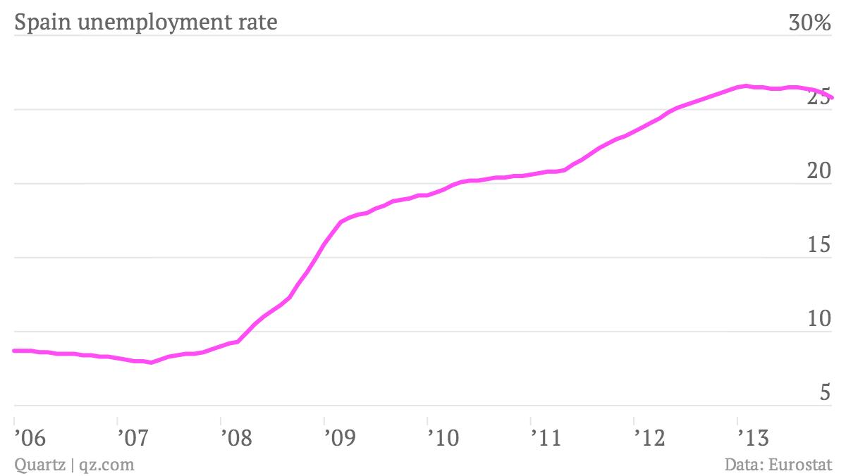 Spain-unemployment-rate-Spain_chartbuilder