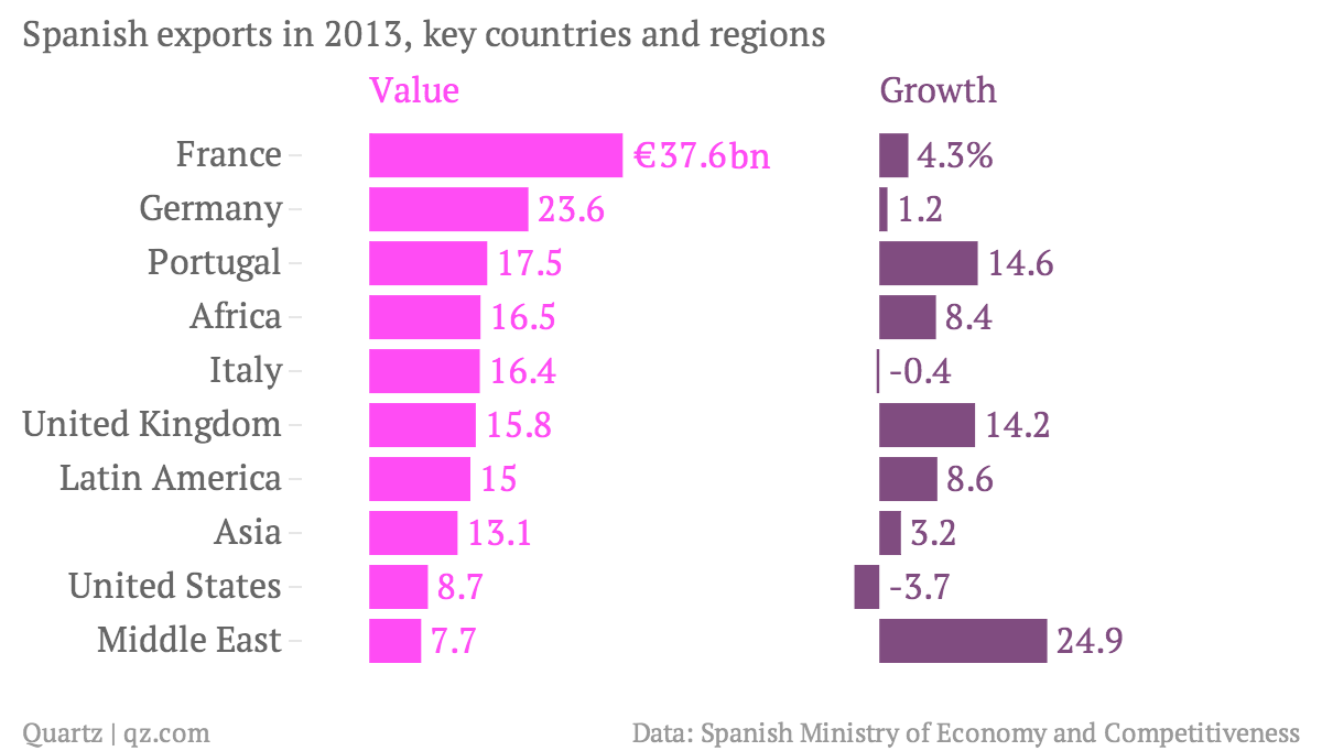 Spanish-exports-in-2013-key-countries-and-regions-Value-bn-Growth_chartbuilder (4)