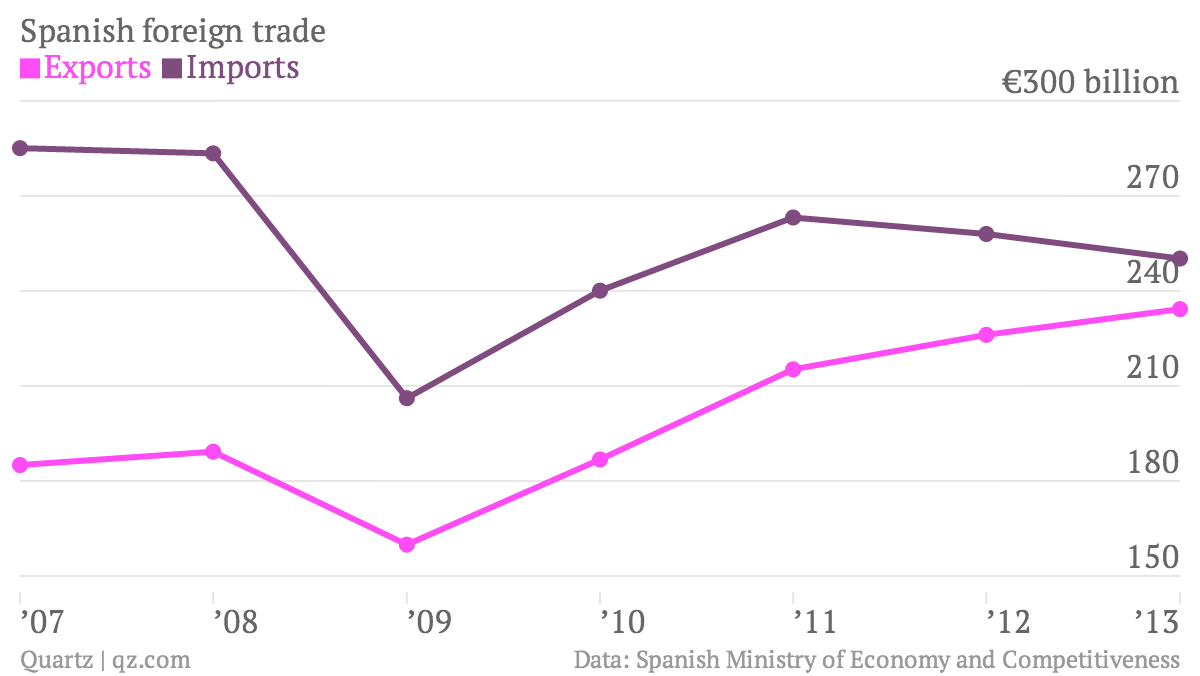 Spanish-foreign-trade-Exports-Imports_chartbuilder (1)