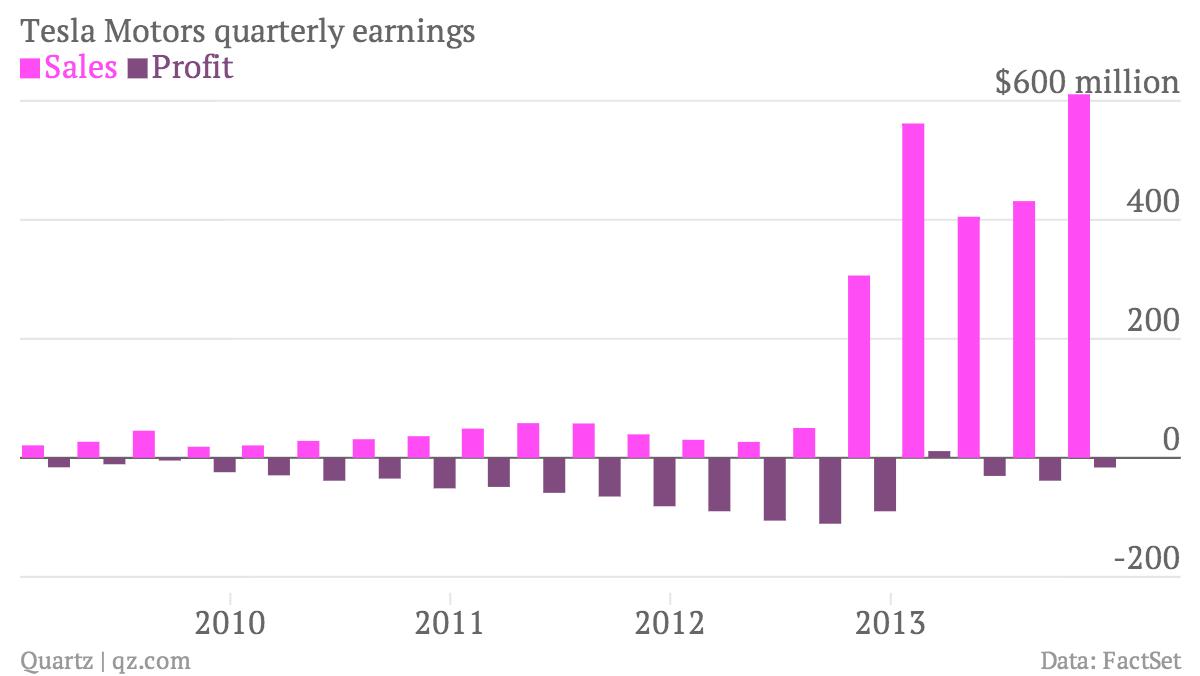 Tesla-Motors-quarterly-earnings-Sales-Profit_chartbuilder