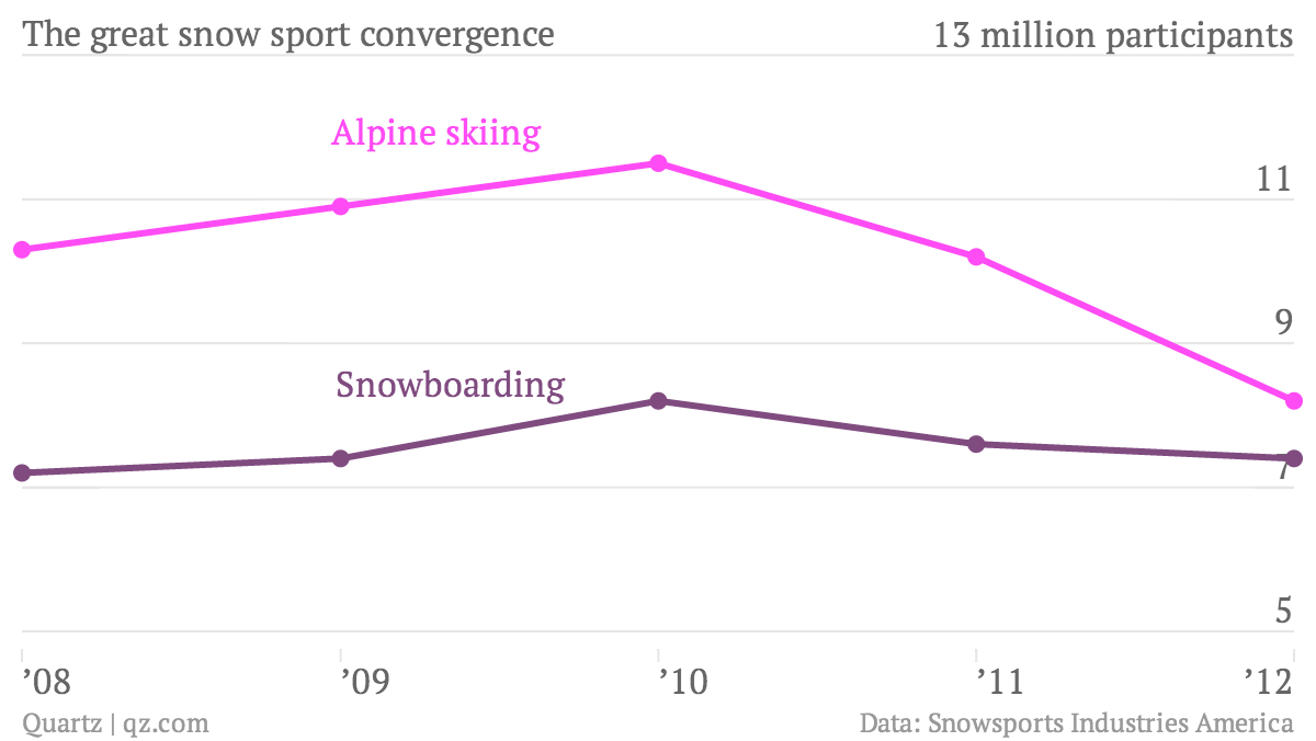 The-great-snow-sport-convergence-Alpine-skiing-Snowboarding_chartbuilder (1)
