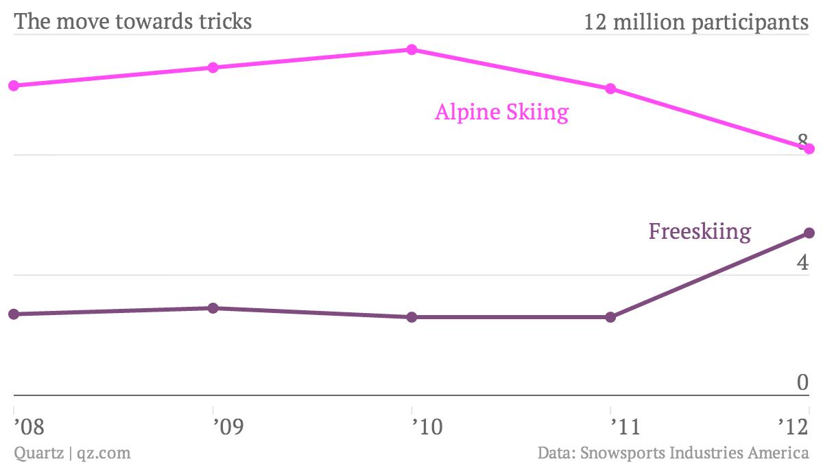 The-move-towards-tricks-Alpine-Skiing-Freeskiing_chartbuilder