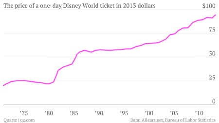 the-price-of-a-one-day-disney-world-ticket-in-2013-dollars-adjusted-price_chartbuilder