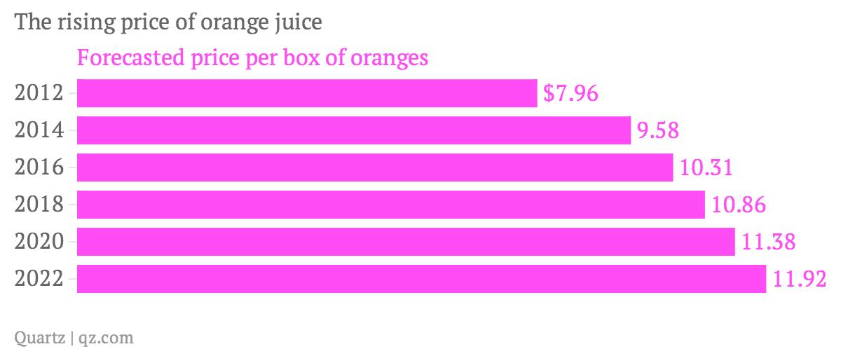 The-rising-price-of-orange-juice-Forecasted-price-per-box-of-oranges_chartbuilder