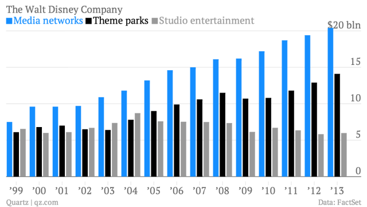 The-Walt-Disney-Company-Media-networks-Theme-parks-Studio-entertainment_chartbuilder (1)